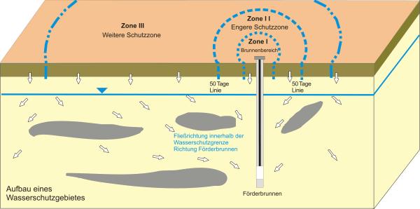 Wasserschutzgebiet Zonen